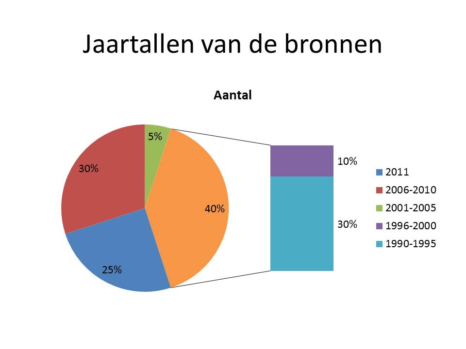 Jaartallen%20van%20de%20bronnen.jpg