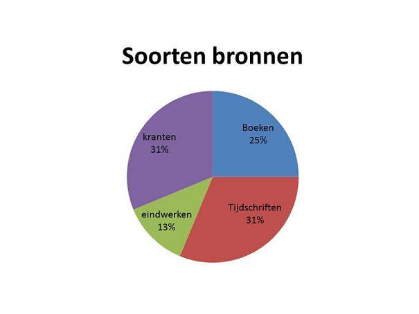 Soorten%20bronnen1.jpg