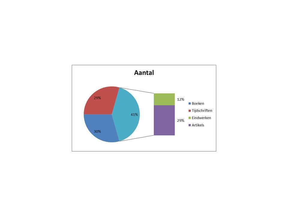 Grafiek%20bronnen%20soorten.jpg